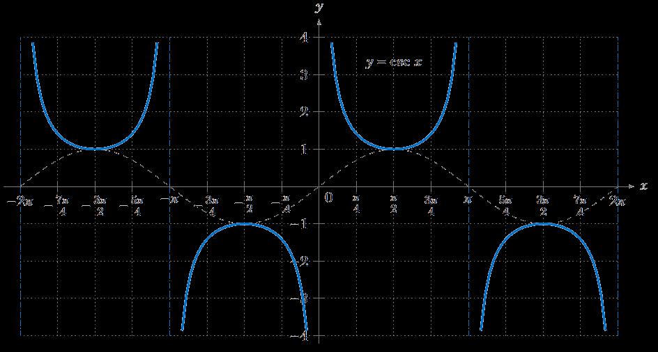 Graph of y = csc x | Trigonométrie