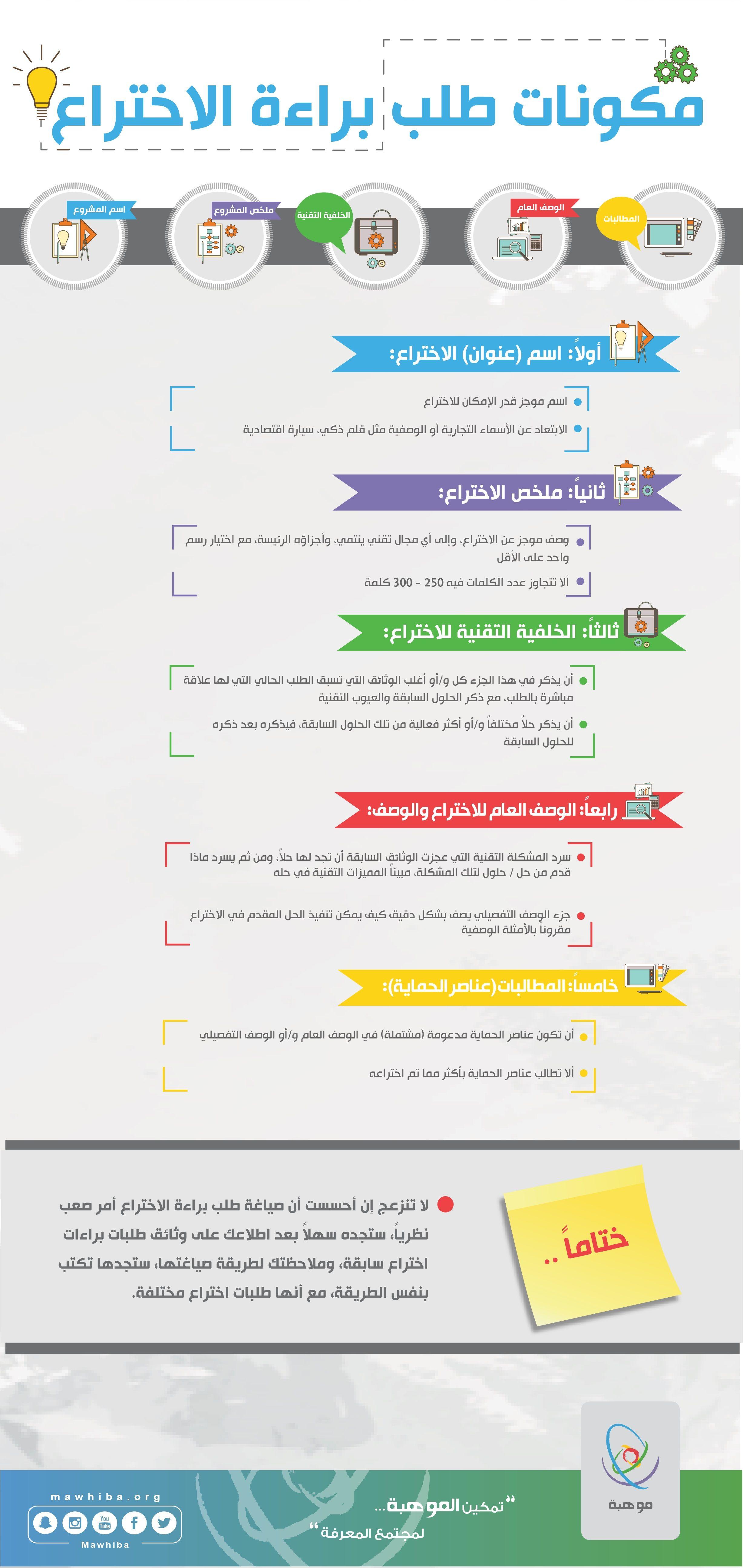 مكونات طلب براءة الإختراع معارف للتعليم مدارس الفيصلية وزارة التعليم موهبة الأسبوع الوطني للموهبة والإبداع الخبر السعودية Lalic Lol Map