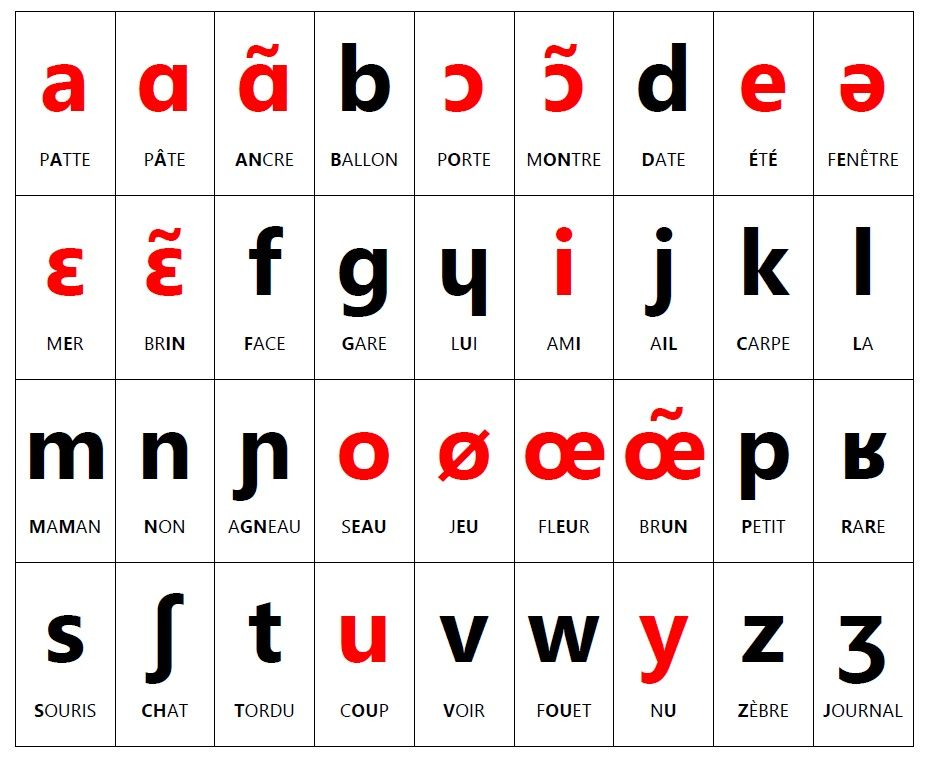 French Military Alphabet