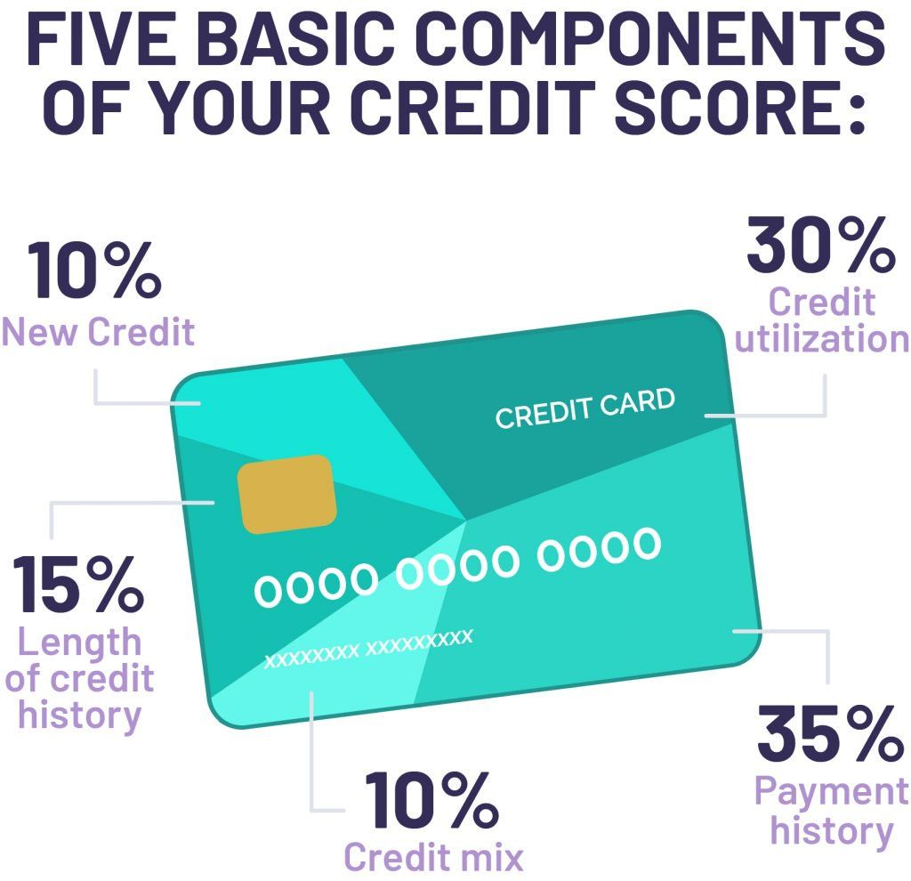 Payment History is the Biggest Part of Your Credit Score