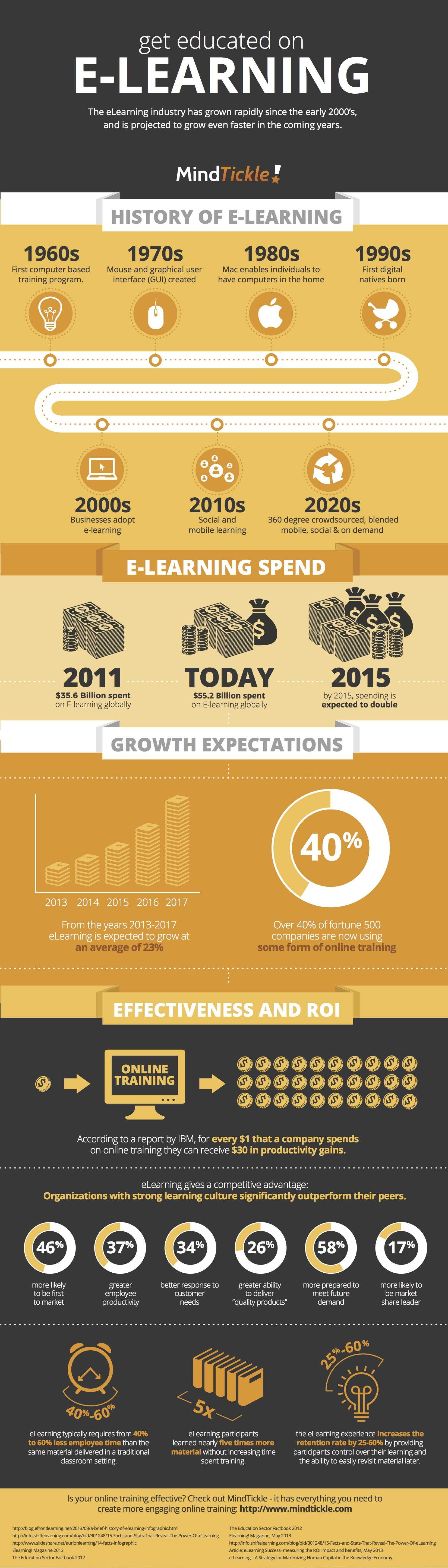 eLearning Infographic of History