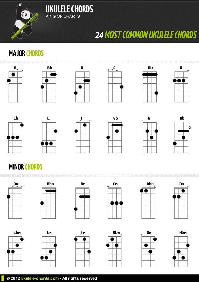 Easy Ukulele Chords For Beginners   1 ukelele Pinterest - ukulele chord chart