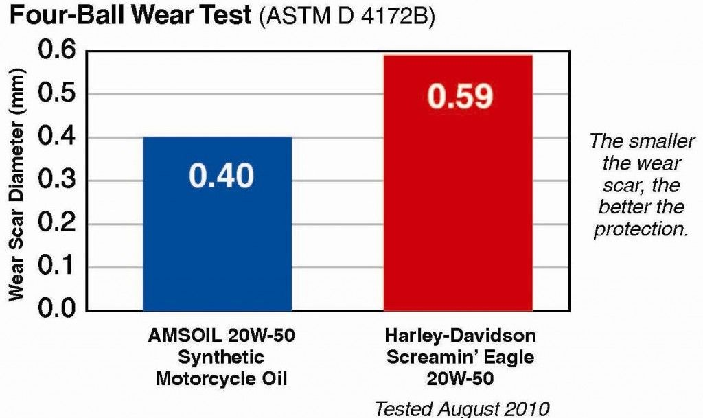 Pin By Haldimand Synthetic Oil On Amsoil Synthetic Motorcycle Oil