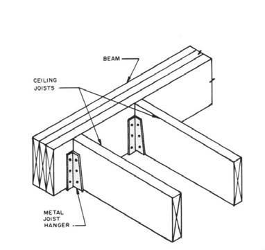 Ceiling construction methods for Ceiling joist dimensions