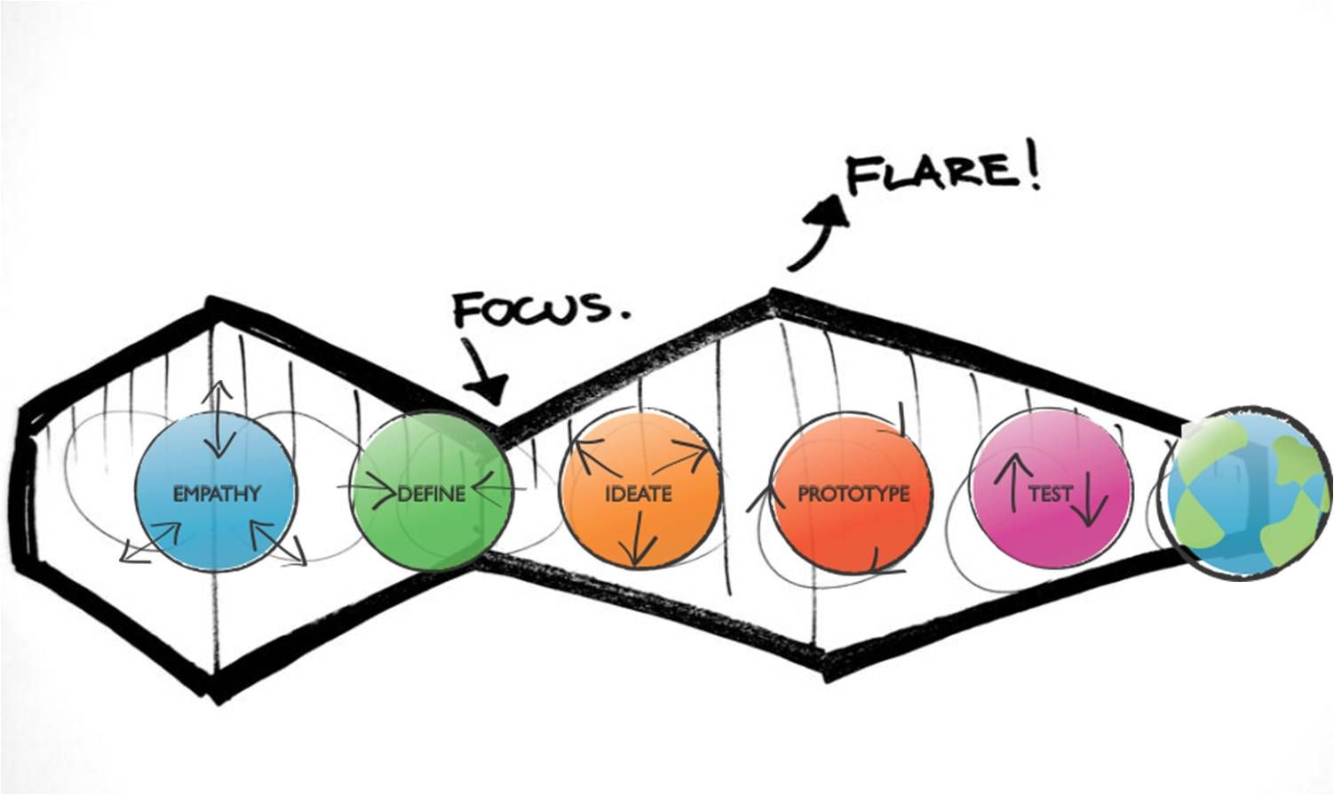 Design thinking steps diagram web tips for What is ideo