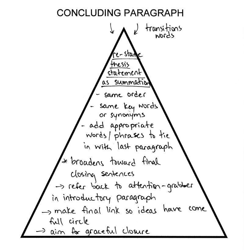 Argumentative Essay About Technology