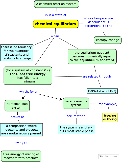 Free Energy And Chemical Equilibrium Concept Map Ap Biology