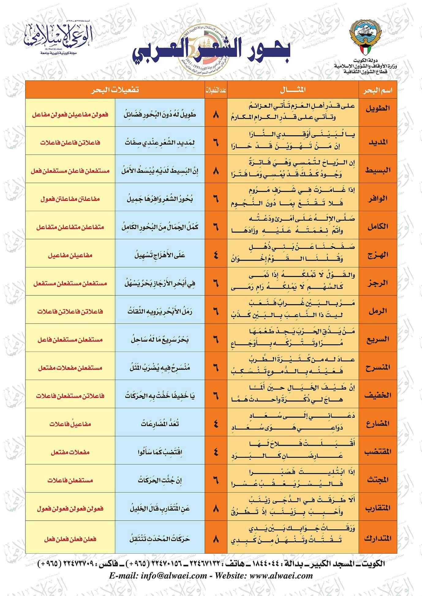 بحور الشعر العربي Learn Arabic Language Learning Arabic Arabic Language