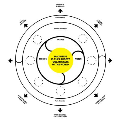 Brand Reframing The Brand Strategy Canvas The Brandling Business Infographic Advertising Ideas Marketing Design Thinking