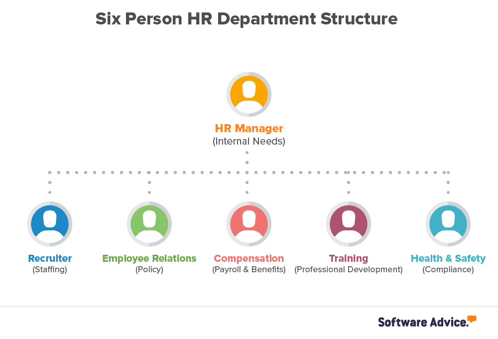 Company Growing How To Plan Your Hr Department Structure Employee Relations Department Change Management