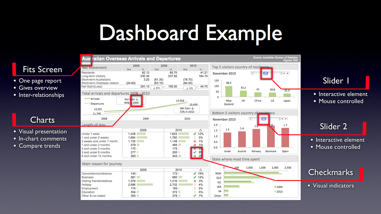 dashboard templates excel