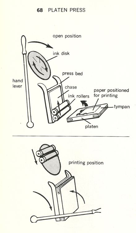 excelsior printing press parts diagram