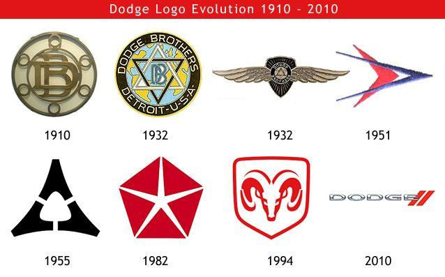 Dodge Logo Hd Png Meaning Information Dodge Logo Logo