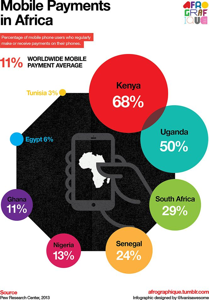 Image result for mobile paYMENT AFRICA