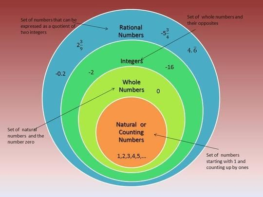 irrational number diagram sky tv wiring b65c1315916c9176969ffd5f747e11c6 jpg 540 405 pixels school stuff rational numbers image only