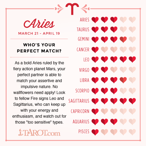 Who is Aries compatible with?
