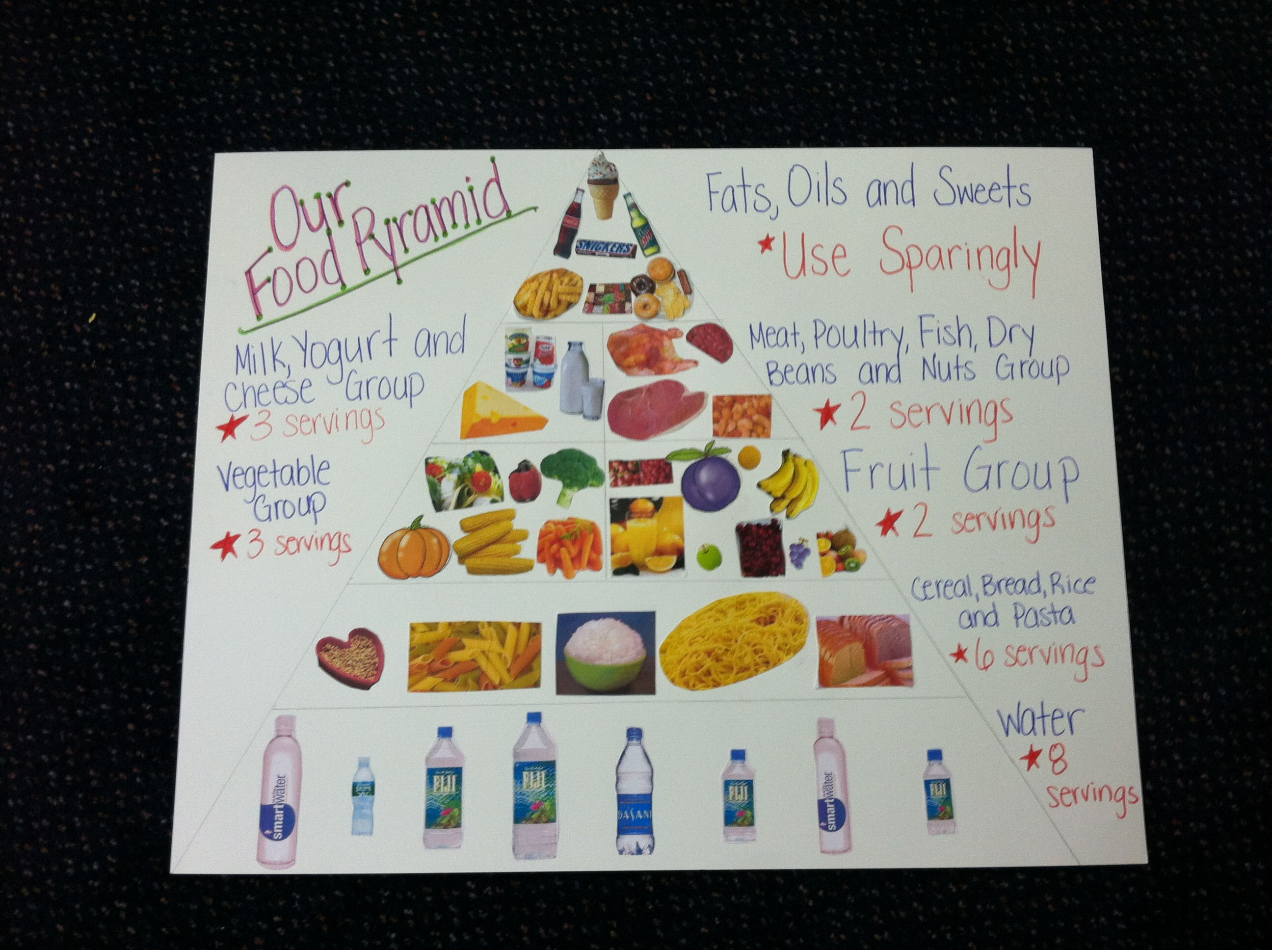 Cool Way Of Showing The Food Pyramid In Pictures This Was