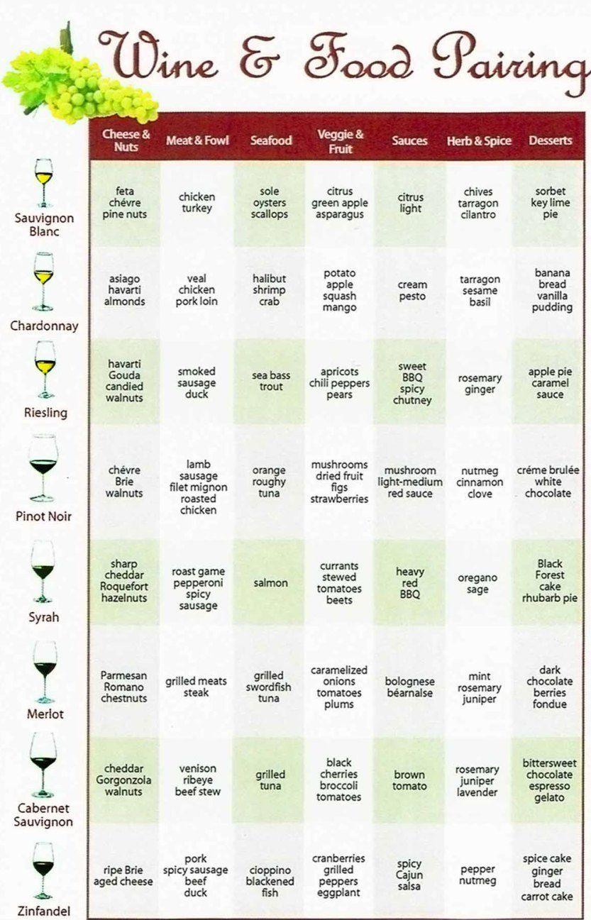 Wine Food Pairing Chart Wine Food Pairing Wine Pairing Food Pairings