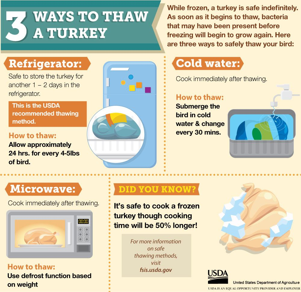 Thawing Turkey   Food safety, Poultry and Food
