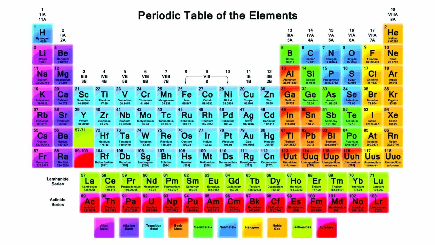 Periodic table my posters pinterest periodic table and kitchens how to use a periodic table a periodic table of the elements typically provides the element name atomic number symbol and atomic weight gamestrikefo Choice Image