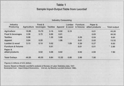 Table  Sample InputOutput Table From Leontief Source Based On