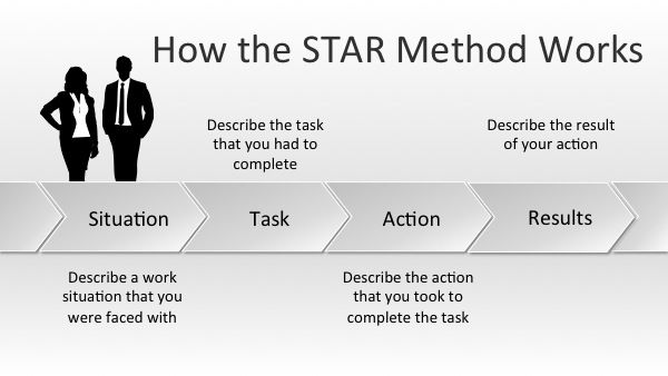 How to use the star selection criteria method the proper way (not