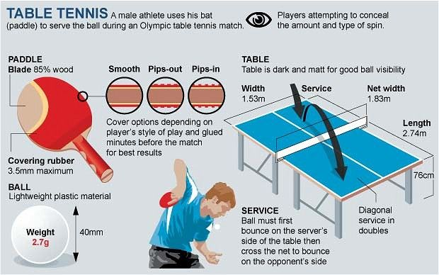 London 2012 Olympics Table Tennis Guide Olympic Table