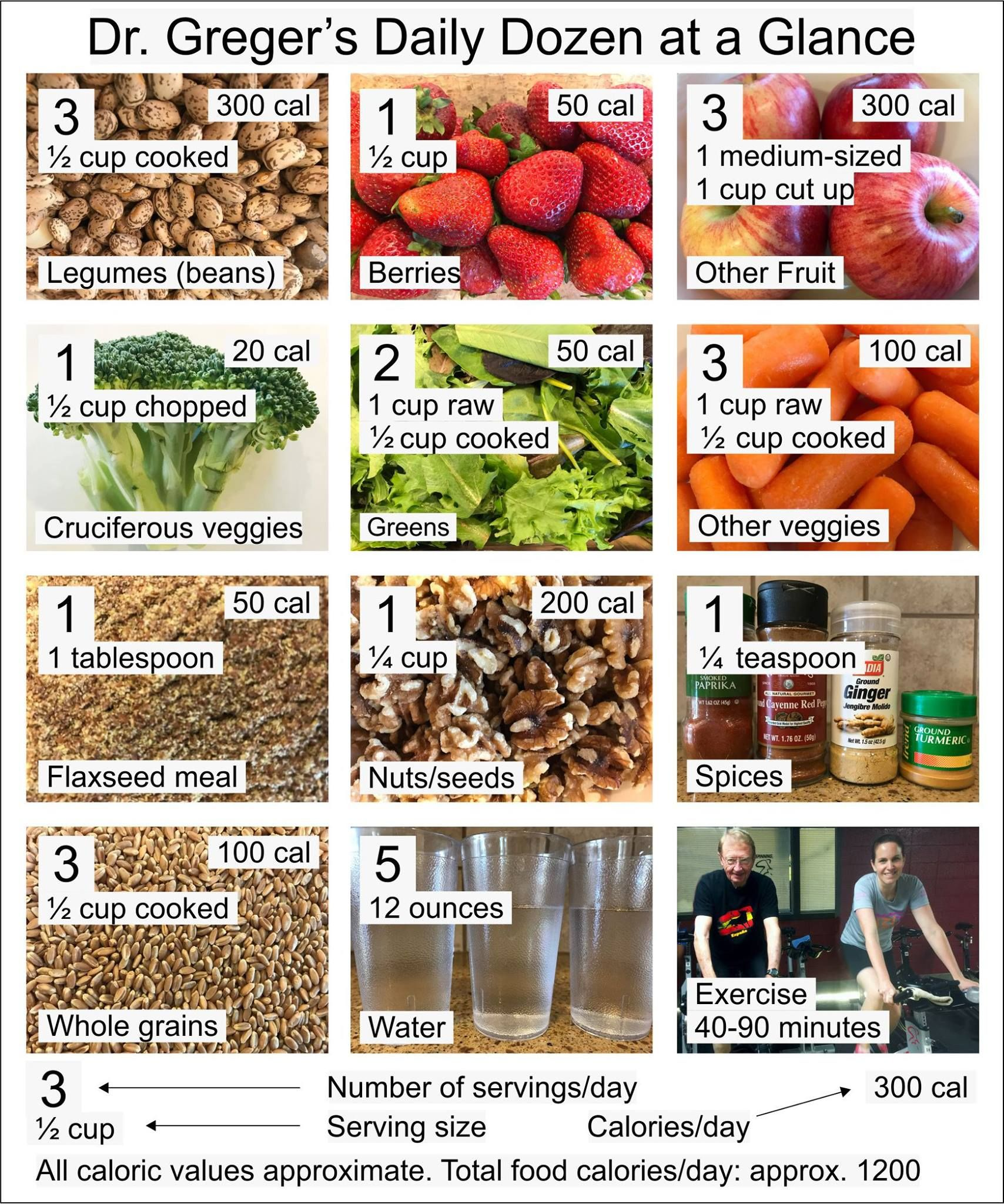 Effortless image in greger daily dozen printable