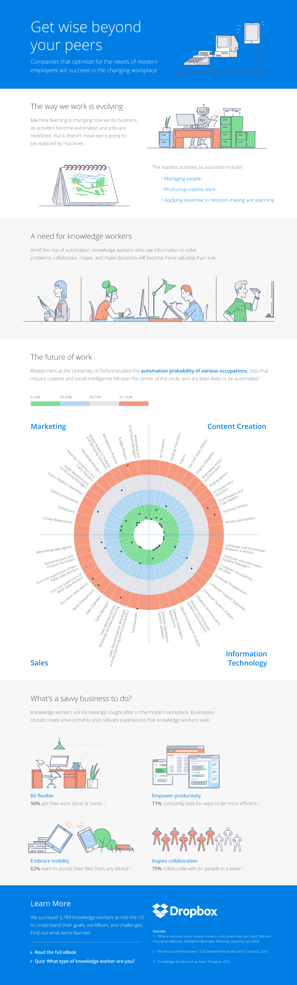 The Future Of Work And Automation And How Findin Column Five Knowledge Worker Internet Marketing Infographics Infographic Marketing