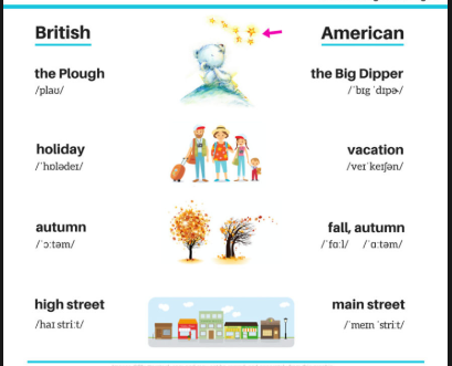 Pin By Grammar Checker On England Holiday Vacation English British American Paraphrasing Check
