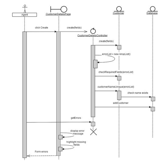 Uml create new customer sequence diagram sw development uml create new customer sequence diagram ccuart Gallery