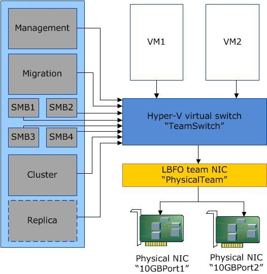 Network Recommendations For A Hyper V Cluster In Windows Server 2012 Windows Server 2012 Windows Server Server