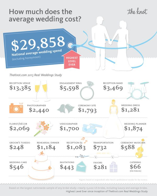 The National Average Cost Of A Wedding Is Average Wedding Costs Wedding Budget Planner Wedding Costs