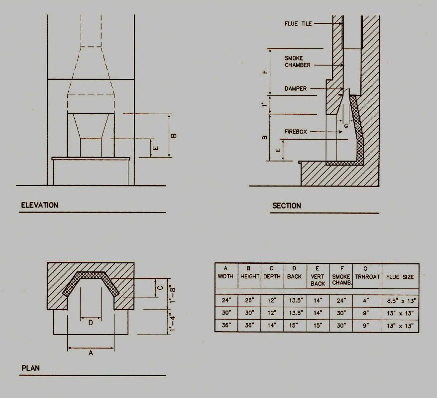 Chimney Dimensions Fireplace Dimensions Rumford Fireplace