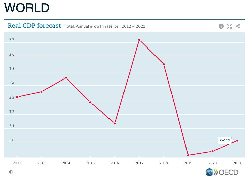 This Chart Shows How Hard Trump S Trade War Is Hammering Global