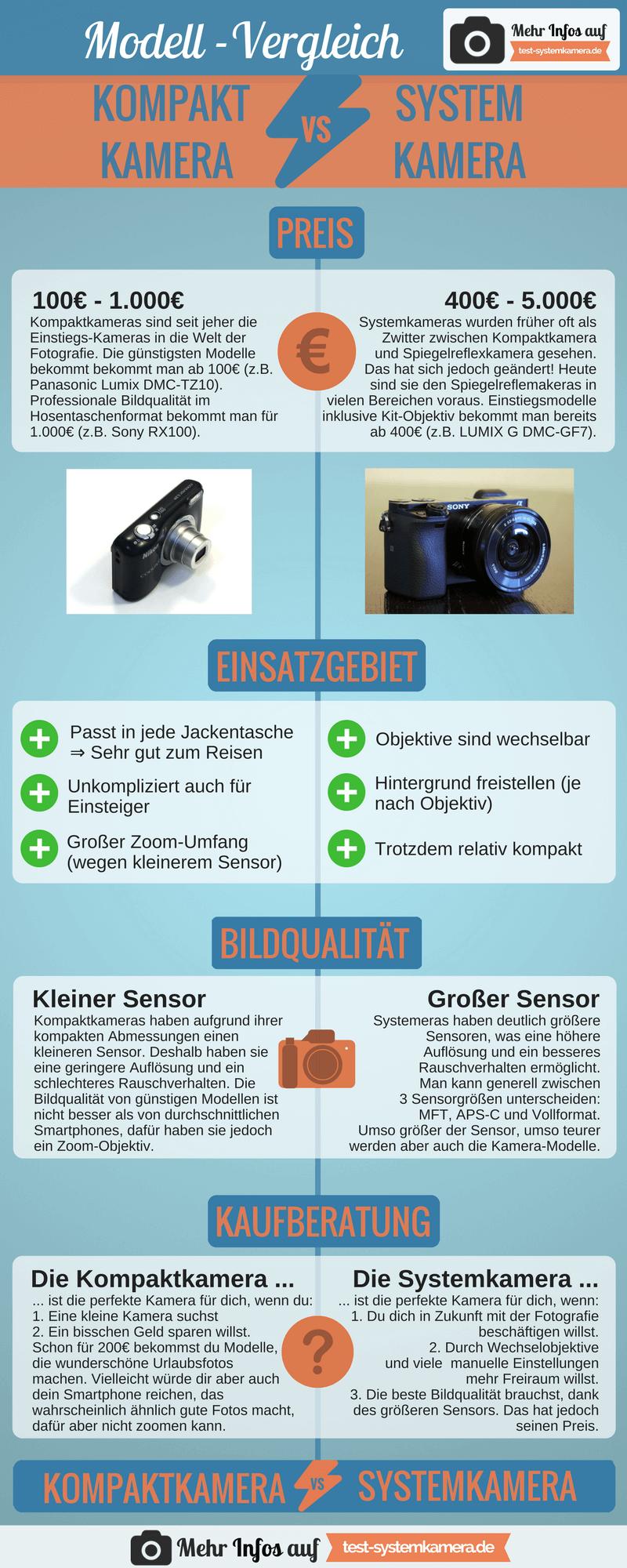 Systemkamera Oder Kompaktkamera Der Grosse Vergleich 2021 Kompaktkamera Systemkamera Kamera