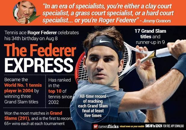 The FedEx of Tennis #RogerFederer turns 34 today