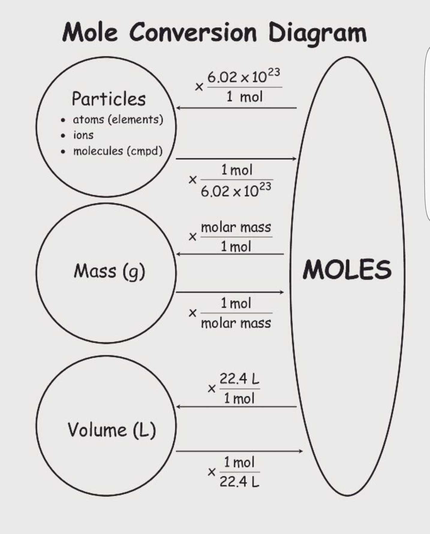 Diagramme De Conversion De La Mole Ensenanza De Quimica Ciencias Quimica Quimica