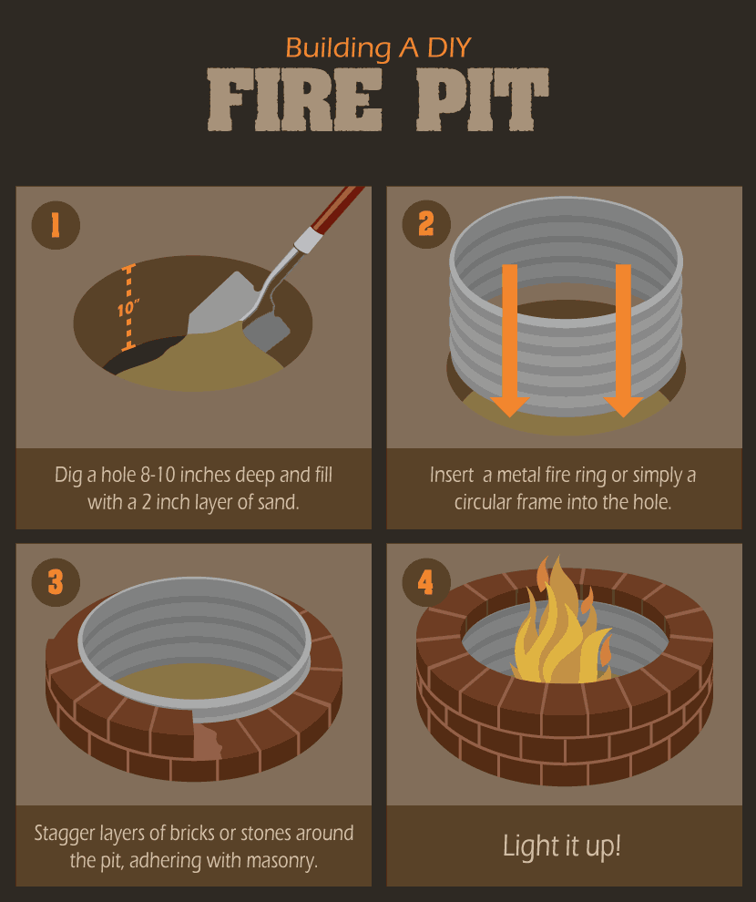 5 steps to building a backyard fire pit diy fire pit for Brick fire pit construction