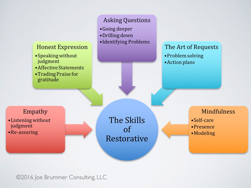 Skills Of Restorative 1 024 768 Pixels