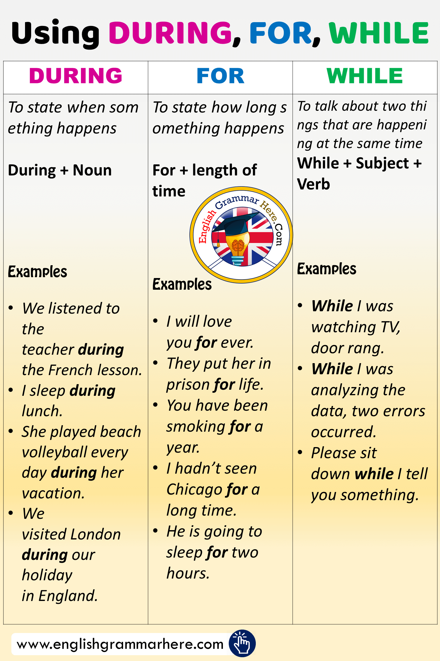 Using and Difference Between DURING, FOR and WHILE ...