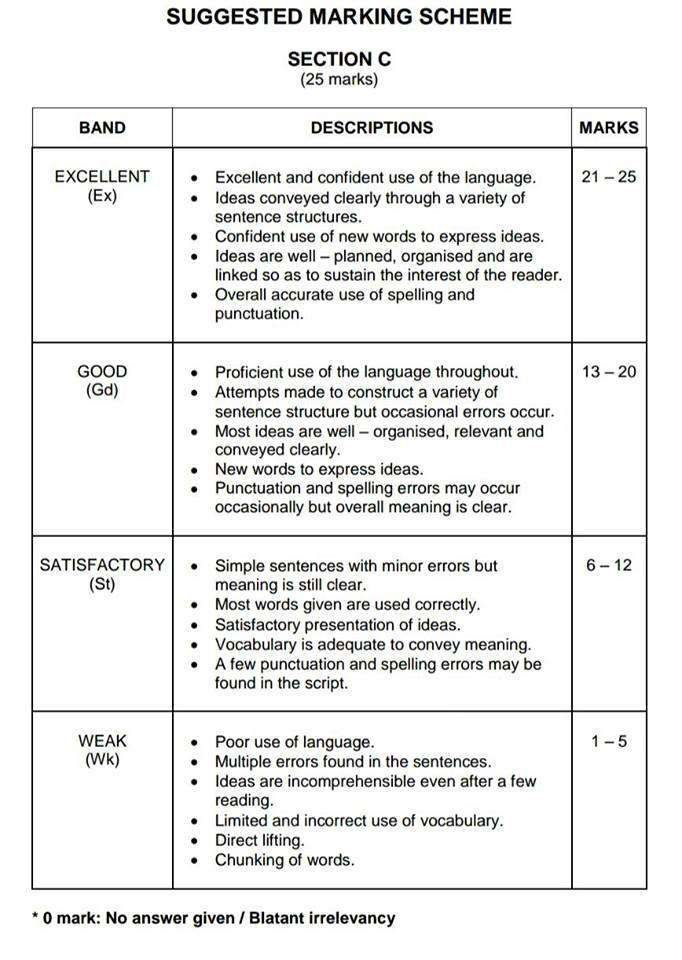 Suggested Marking Scheme For UPSR English Section C B Ii