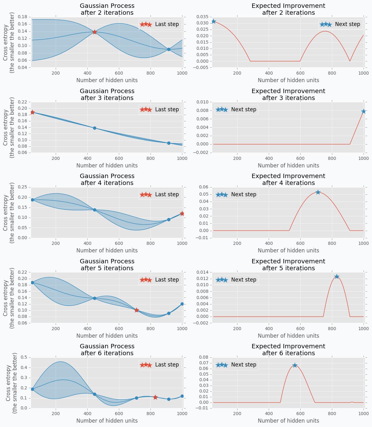 Hyperparameter optimization for Neural Networks — NeuPy | Data
