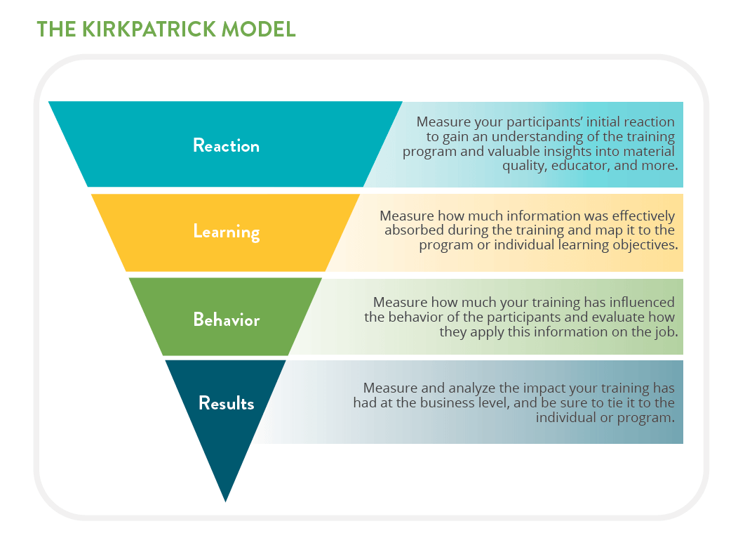 The Kirkpatrick Model Is A Staple Of Learning And