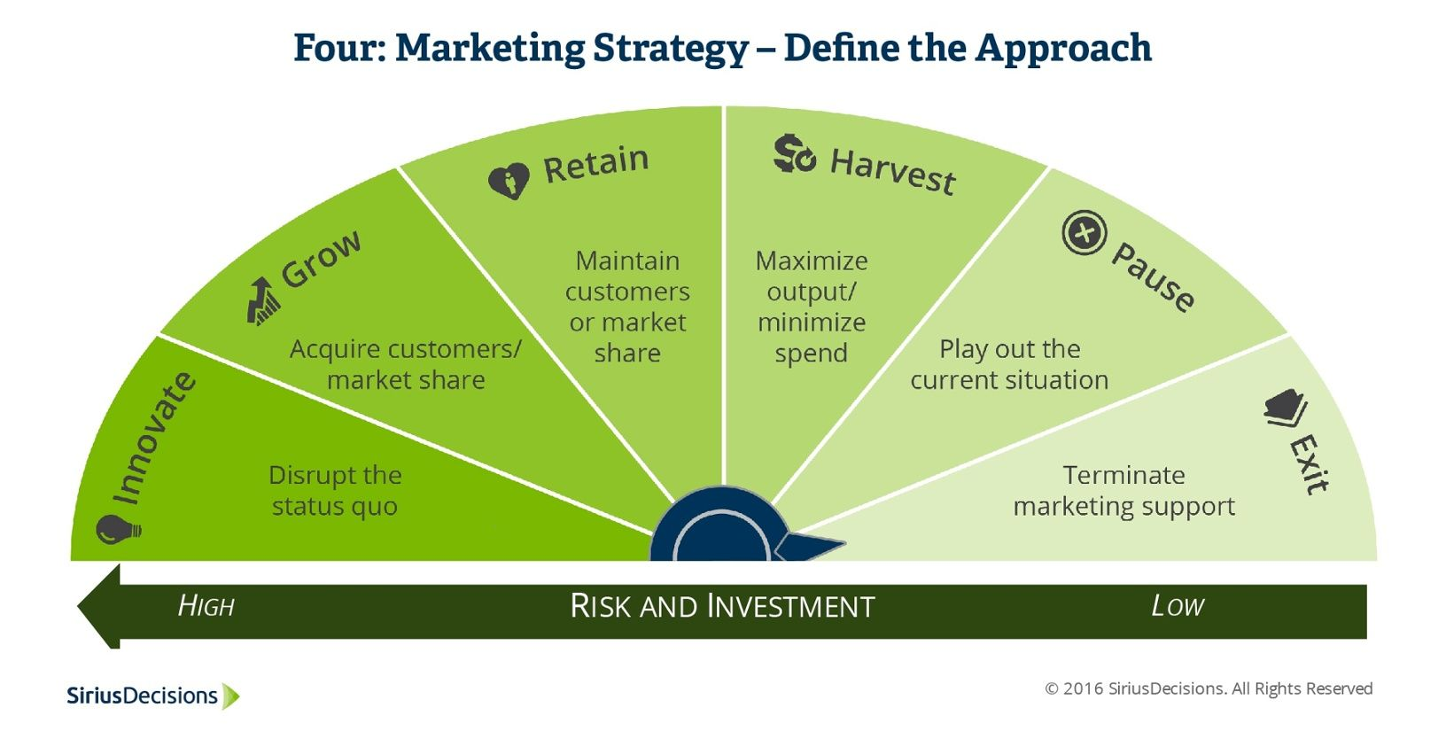 Six Actionable Steps to Build a Strategic Marketing Plan