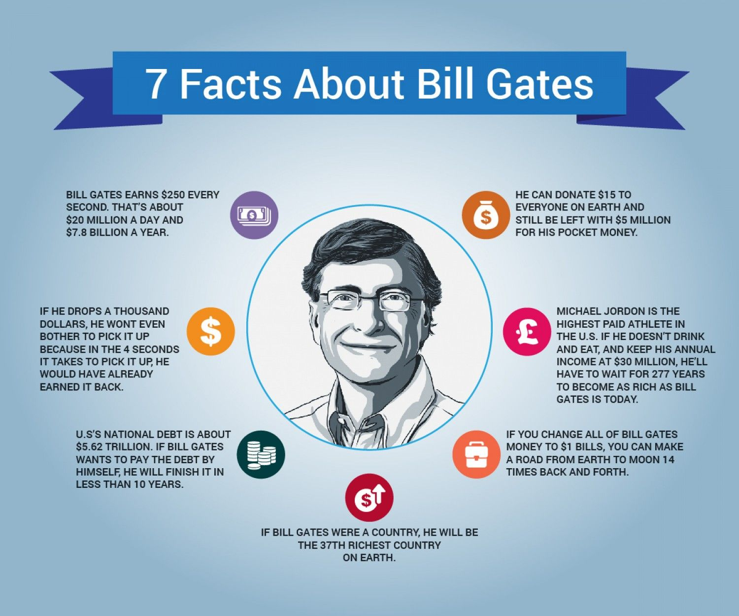 How To Earn Money Like Bill Gates By Andrej Amalrik 7 Facts About Bill  Gatesgraphic