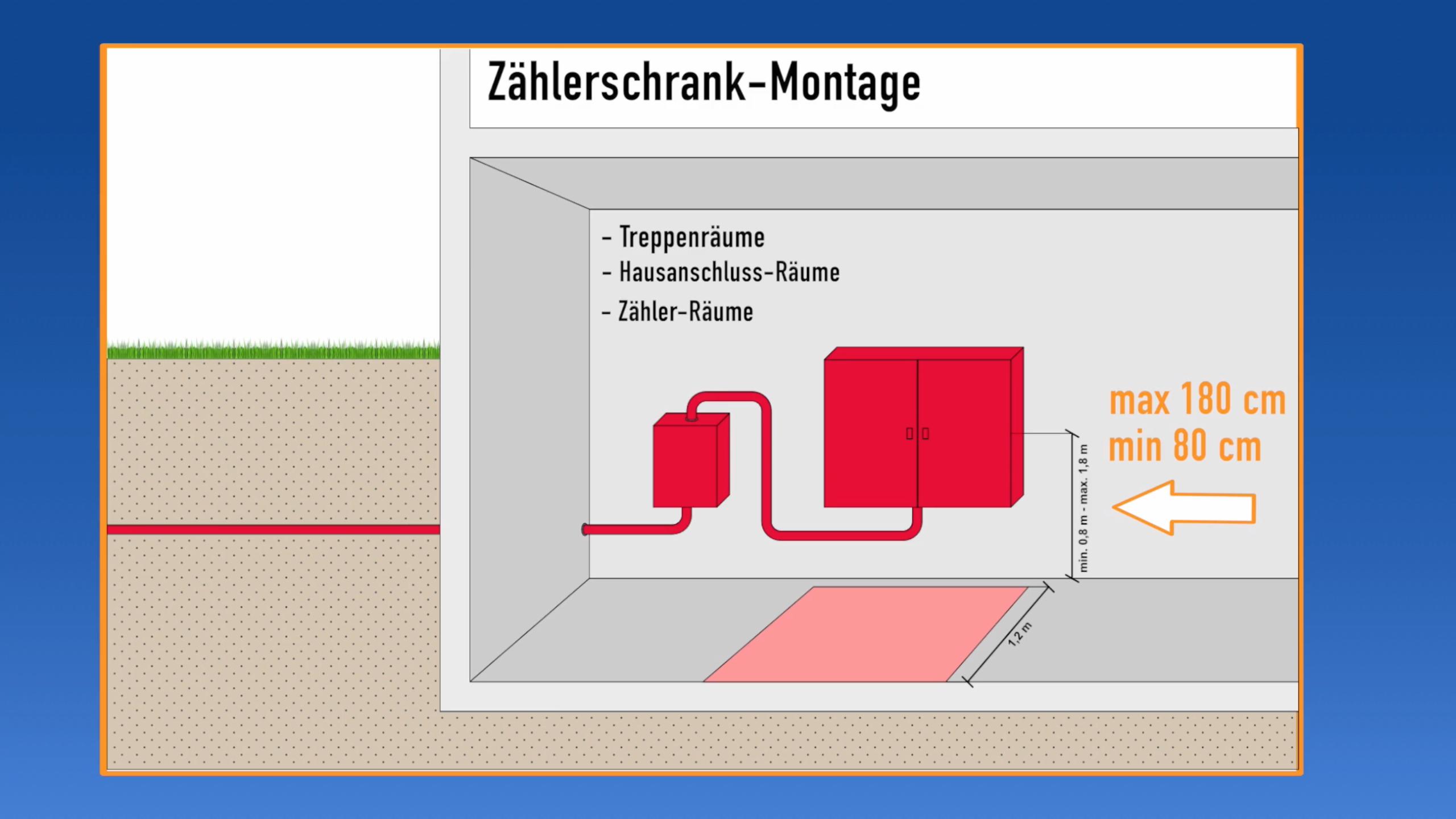 Zahlerschrank Montage Und Verdrahtung Elektroinstallation Elektro Elektroinstallation Selber Machen