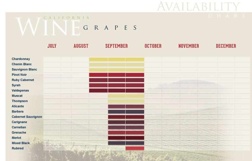 Image result for wine varietal chart wine pinterest wine