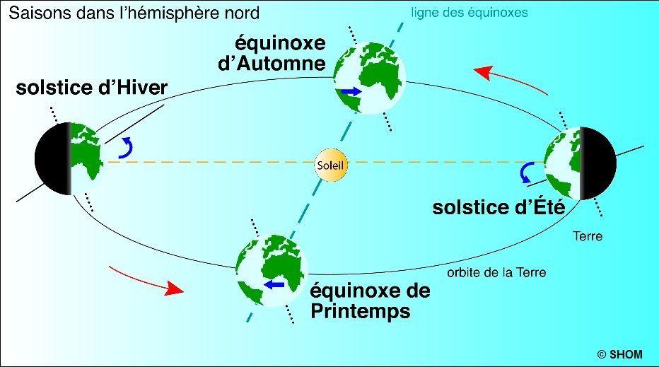 équinoxe et solstice