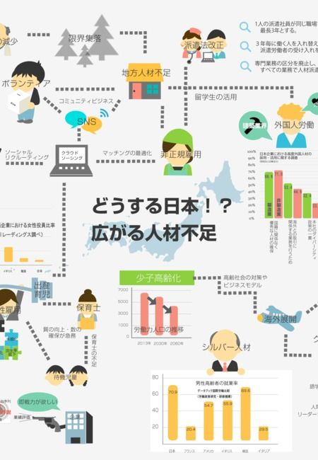 人材業界に関連する社会問題のインフォグラフィックスです 深刻な人材不足が懸念される現代の日本ですが 根底には少子高齢化があり そこから派生する問題が多々あります このインフォグラフィックスでは それらの問題を分かりやすく紹介しています 人材業界